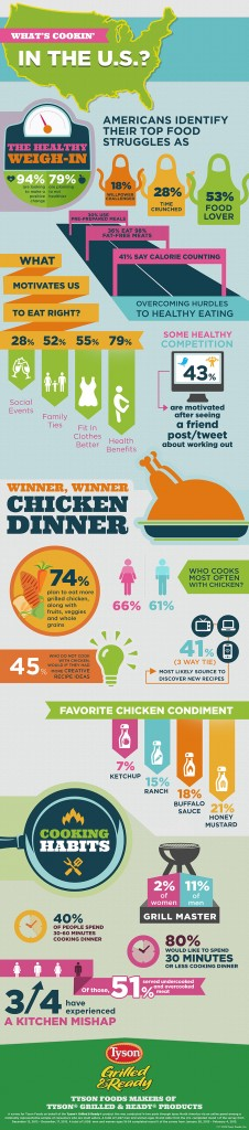 Tyson Grilled Ready Infographic 226x1024 Things That Say Cluck: Dinner Made Easy